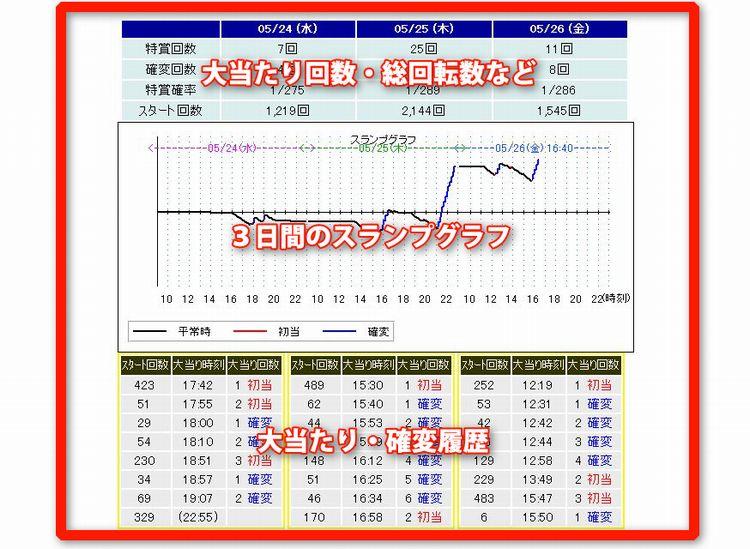 当店ではリアルタイムで気になる台のデータを公開しております。<br>http://www.pachinavi.jp/~fiore/fr-eifk.html