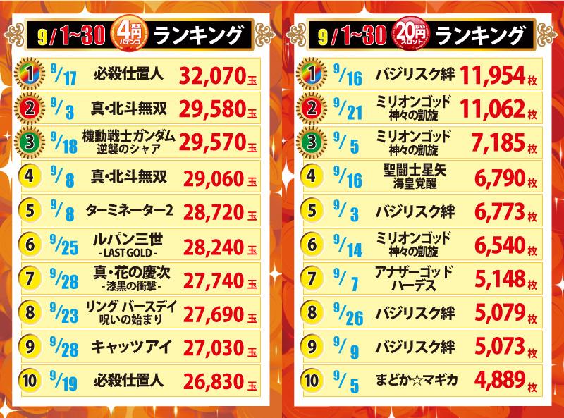 エムズ4円20円スロットランキング