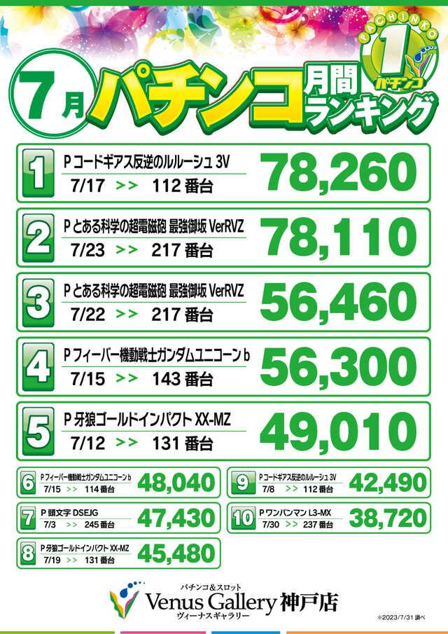 ★月間1.27円パチンコランキング★