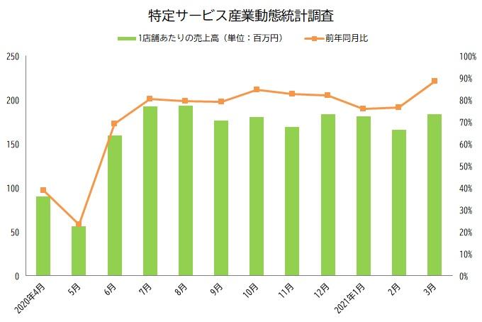 3月の1店舗あたりの売上高は1億83百万円/特定サービス産業動態統・・・